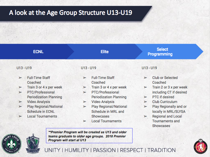 Age Group Structure U13-U19